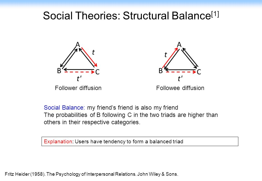 Social Theories: Structural Balance[1]